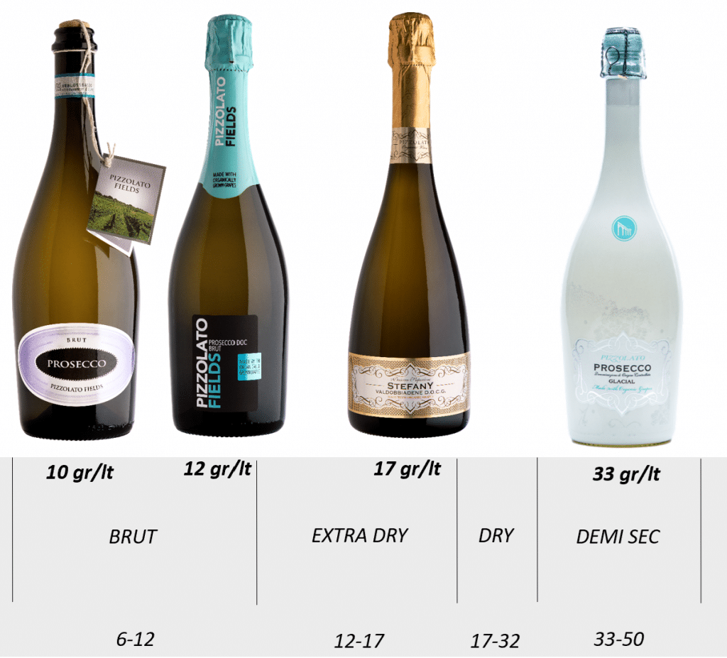 World of Prosecco Wine Dry to Sweet